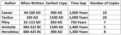 Authorship Comparison